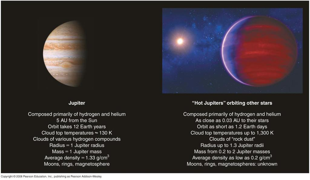 Surprising Characteristics Hot Jupiters! Some extrasolar planets have highly elliptical orbits! Some massive planets orbit very close to their stars: hot Jupiters What have we learned?