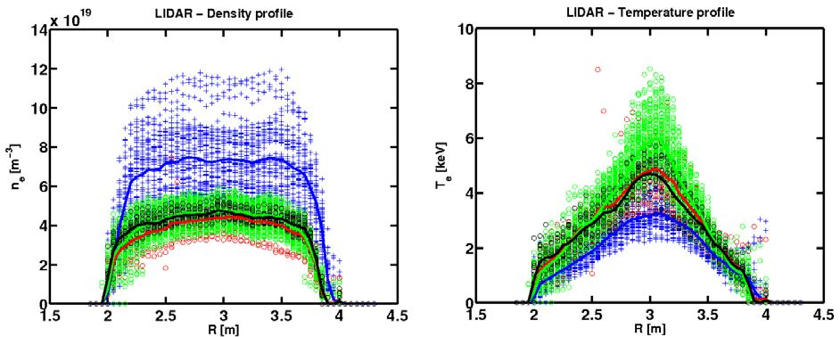 Fig. 3.2: LIDAR density (left) and temperature (right) profiles measurement. 3.2.3 Radiation pattern One of the most severe problems for fusion reactors is the power load on the divertor target plates.
