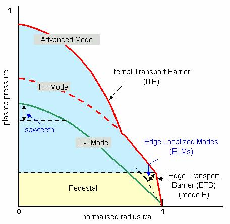 JET OPERATING REGIMES 2.1 Introduction The different confinement modes can be classified into L-mode, H-mode and internal transport barriers (ITBs).