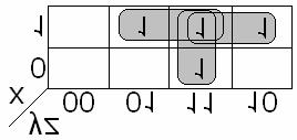 Full Adder - (Half adder) Truth Table InPuts OutPuts X Y Ci Co S 0 0 0 0 0 0 0 1 0 1 0 1 0 0 1 0 1 1 1 0 1 0 0 0 1 1 0 1 1 0 1 1 0 1