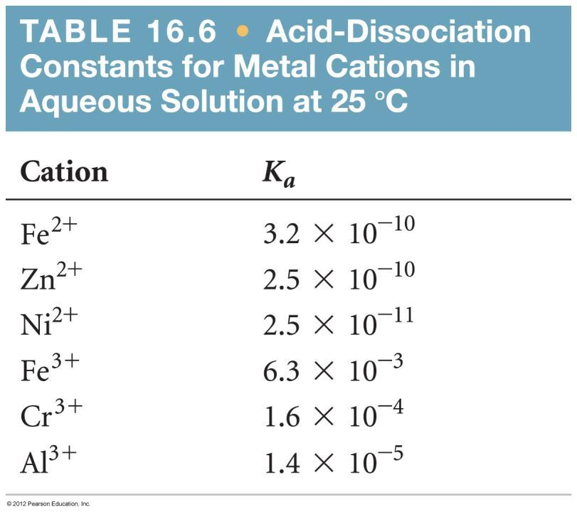 Reactions of Cations with Water Greater