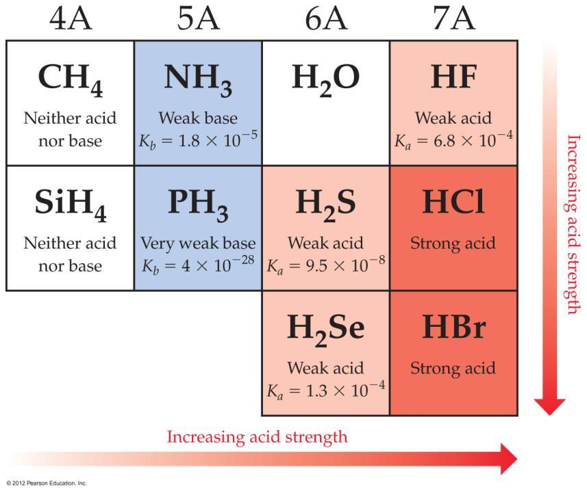 Factors Affecting Acid Strength The more polar the H X bond /or the weaker the H X bond, the more