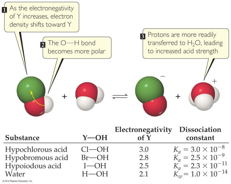 Factors Affecting Acid Strength In oxyacids, in which an OH is bonded to