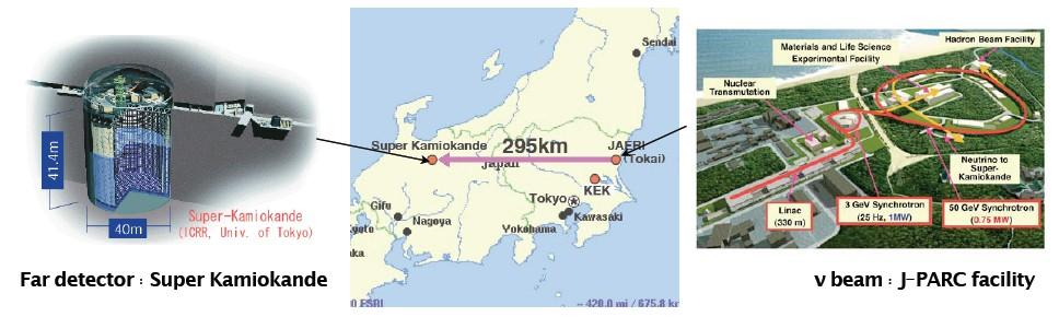 Example: Tokai to Kamioka (T2K) study of ν