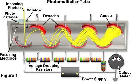 Basic principle: Photo-multiplier tubes (PMT s) Photo-emission from photo-cathode Secondary