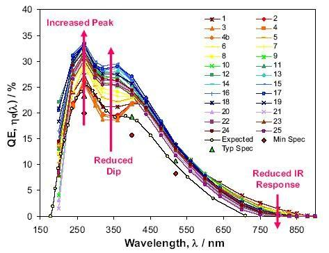 Pixel-HPD s for LHCb RICHes: quantum efficiency Must cover 200-600nm wavelength range Multi-alkali S20