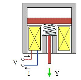 Problem 4: Miscellaneous system modeling and analysis (15 pt) In Figure below is shown an electromagnet with movable armature. The controllable input value is the terminal voltage V.