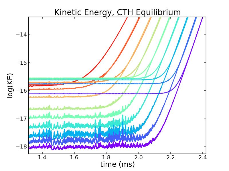 CTH, Linear Phase Comparison with