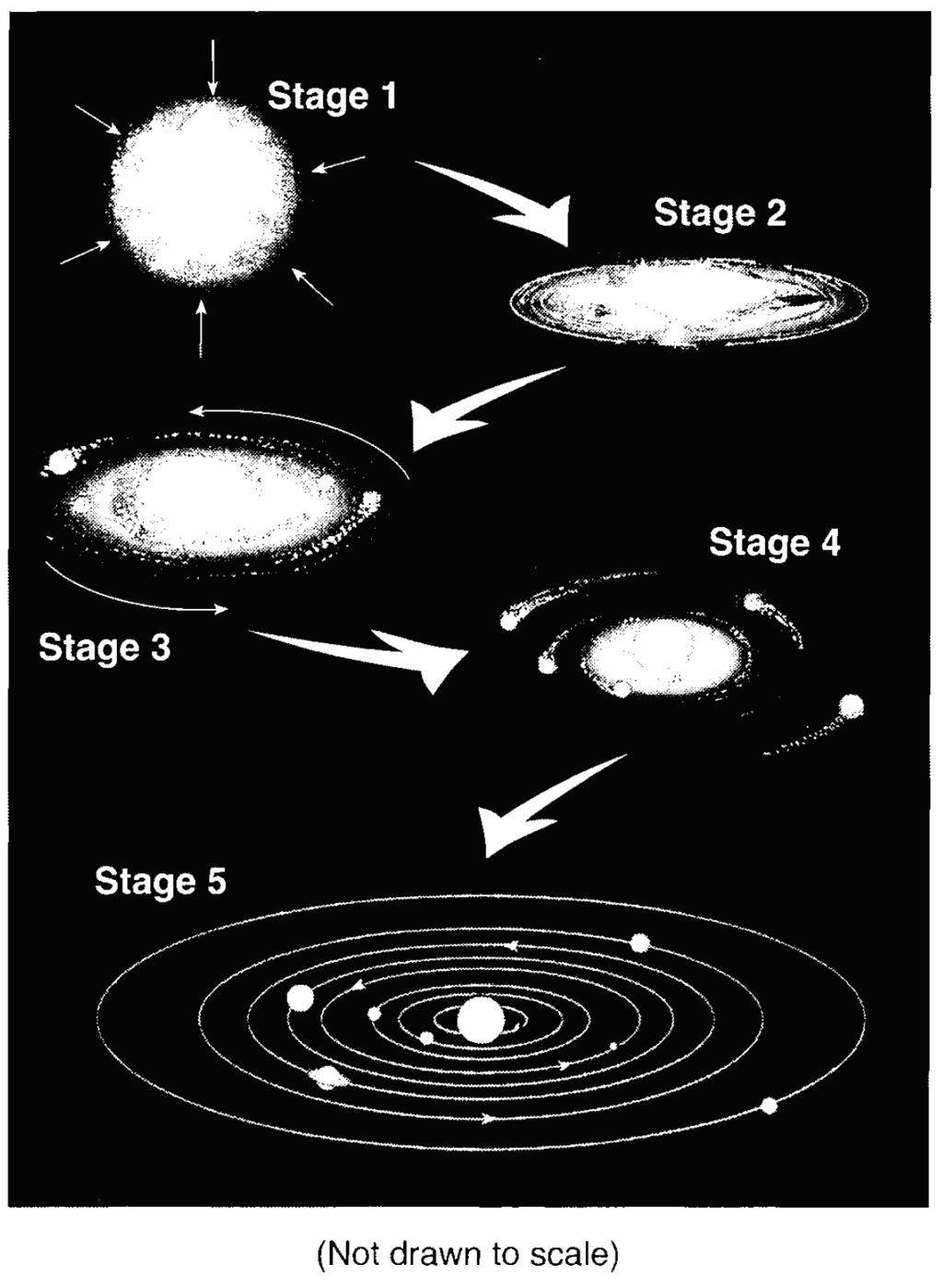 Base your answers to questions 60 through 62 on the diagram below. The diagram represents the inferred stages in the formation of our solar system. Stage 1 shows a contracting gas cloud.