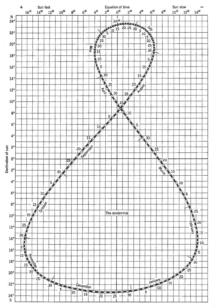 Analemma The analemma takes into consideration the changing declination of the sun throughout the year.