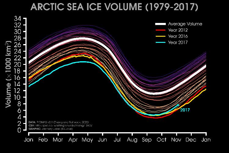 Arctic Sea Ice Volume & Thickness End of