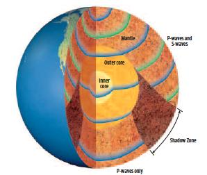 FIGURE IT OUT The speeds and paths of seismic waves change as they travel through materials with different densities.