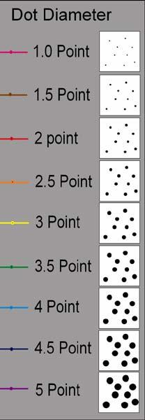 area covered by 2 pt dots