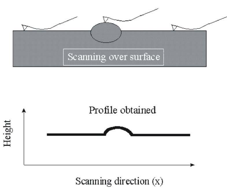Contact mode AFM A tip is scanned across the sample while a feedback loop maintains a