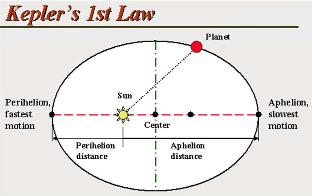 fault with the copernican system. B.