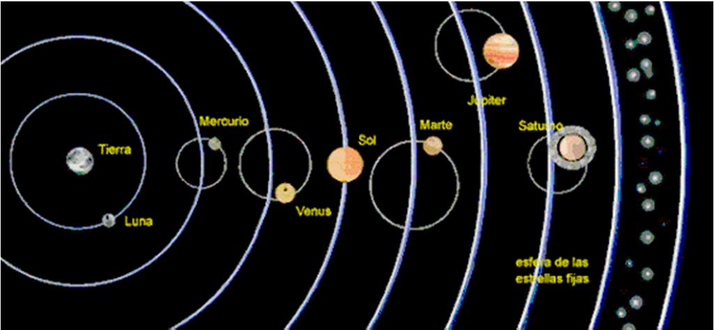 According to Ptolemy, the planets as they orbit the earth travel in a series of loops (epicycles). C.