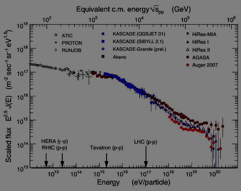 The Energy spectrum of cosmic ray multiplied