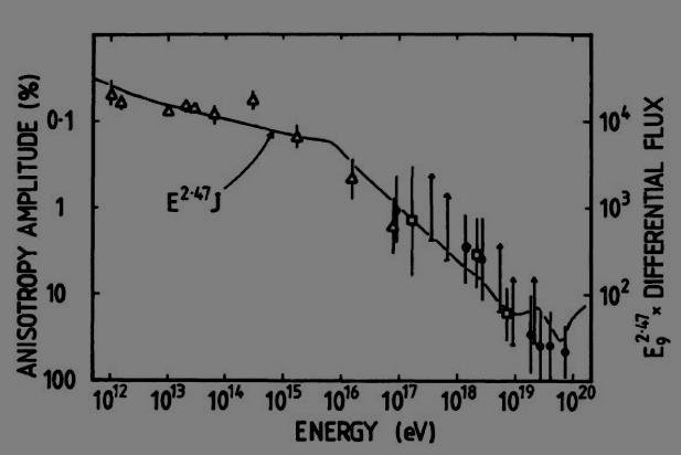 Anisotropy Amplitude at Higher Energies