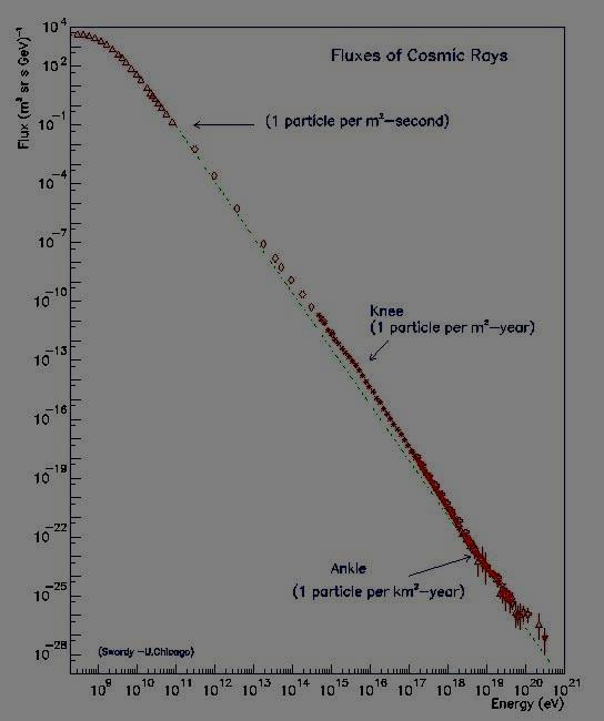 The Energy spectrum of cosmic ray (All