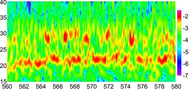 3 35 3 25 2 15 ECRH FIG. 2. (a) Wavelet spectrogram for HIBP potential. 1 3 35 4 45 5 55 6 65 7 75 8 85 9 95 f, khz t, ms FIG.2(b) Example of the intermittent behaviour for ECR heated plasma. Ampl.