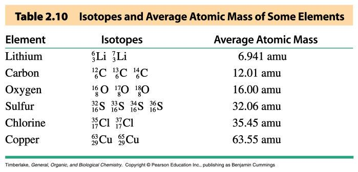 The Atomic Weight Scale and Atomic Weights The atomic weight of an element is the weighted average of the masses of its stable isotopes Example: Naturally occurring Cu consists of 2 isotopes.
