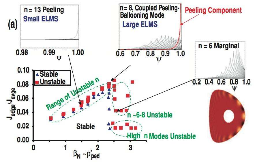 Exis;ng peeling ballooning theory Snyder et al. Nucl.