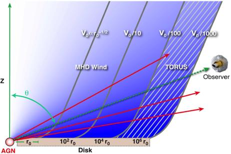 Unification of X-ray winds? WA UFO Log(P out ) P wind P rad Kazanas et al. (2012) l Unification as a large-scale, multi-phase AGN outflow Log(P rad ) l Density n~r -1.