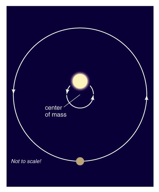 so the mass estimate is a lower limit Most of the first detections of extrasolar planets have