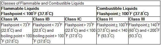 E. Flammable and Combustible Liquids - Flammable and combustible liquids are classified as shown in the following table: Flammable and combustible liquid containers are to be limited to the