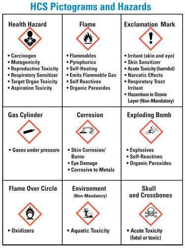 Chemical manufacturers and importers must provide a label that includes a signal word, pictogram, hazard statement, and precautionary statement for each hazard class and category.