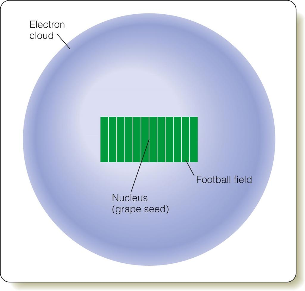 Atomic Structure An atom consists of an atomic nucleus (protons and neutrons) and a cloud of electrons surrounding it.