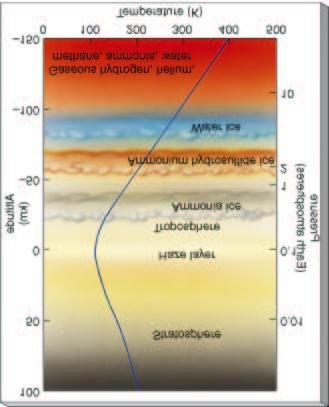Atmosphere Composition: Hydrogen 86.1 % Helium 13.8 % Together these two gases make up over 99 % of Jupiter s atmosphere.