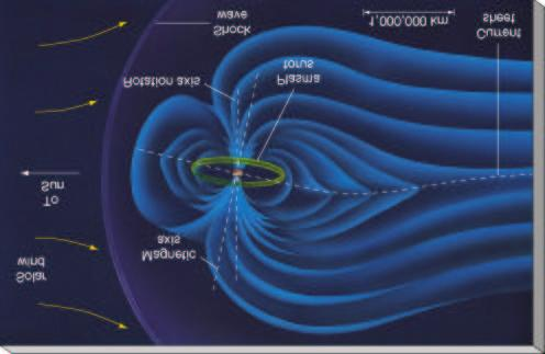 Core (rocky in nature) silicate/metals, 10 times mass of Earth Magnetosphere Jupiter s magnetosphere is ~ 30 million km across, (roughly a million times more