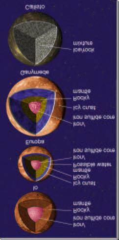 Galilean Moons Internal Structure Density: 3500 kg/m 3 3000