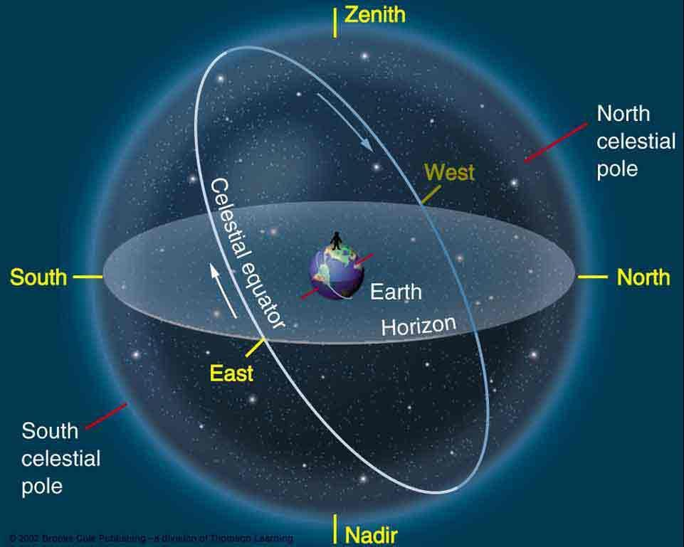 The Celestial Sphere Zenith = Point on the celestial sphere directly overhead Nadir = Point on the c.s. directly underneath (not visible!