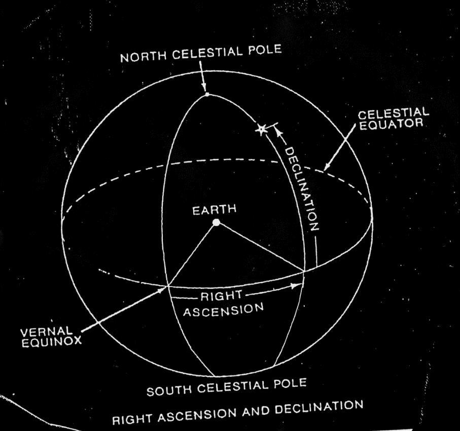 Equatorial Coordinate System Declination (DEC) A set of imaginary lines parallel to the Celestial Equator 0 at the celestial equator,