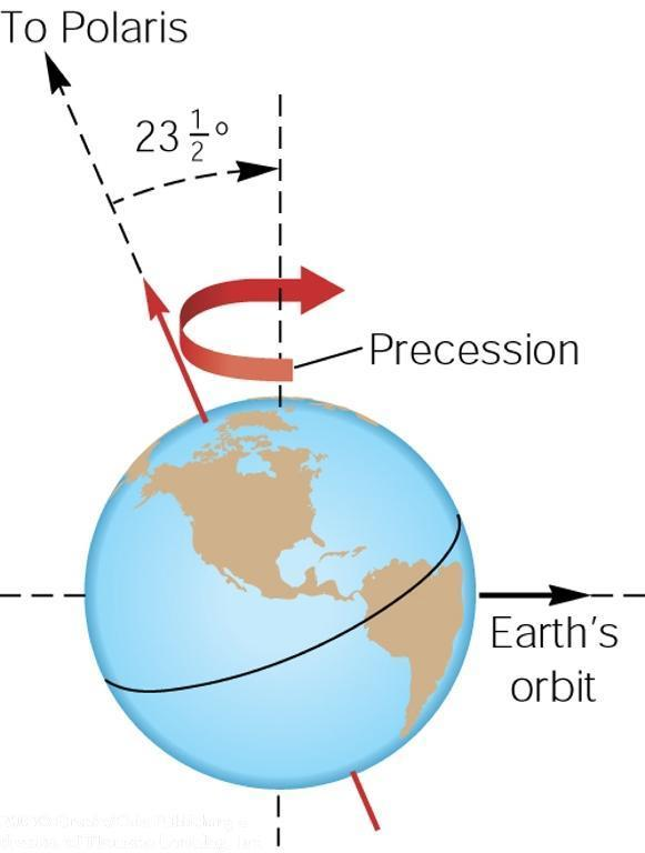 The Sun s gravity is doing the same to Earth.