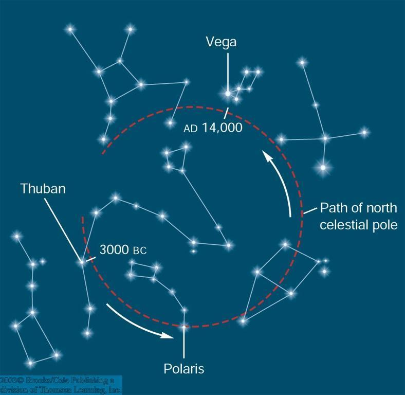 Precession (2) As a result of precession, the celestial north pole follows a circular pattern on the sky, once every 26,000 years. It will be closest to Polaris ~ A.D.