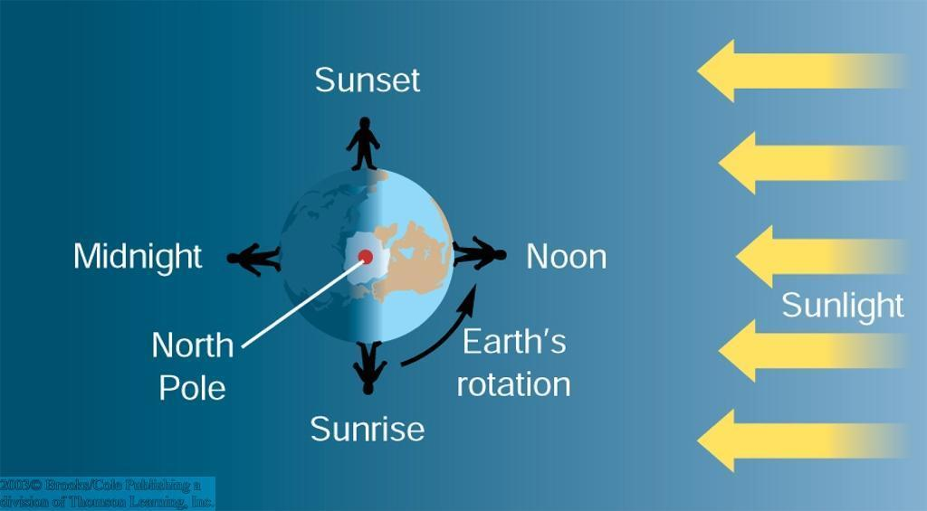 The Sun and Its Motions Earth s