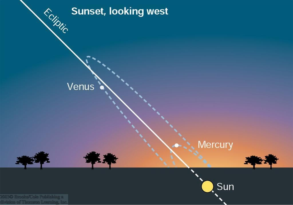 The Motion of the Planets (3) Mercury appears at most ~28 from the sun.