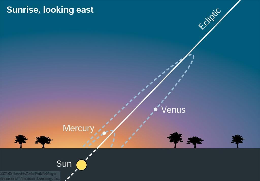 sunrise in the east. Venus appears at most ~46 from the sun.