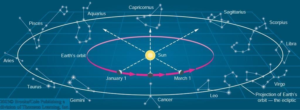 The Sun and Its Motions (2) Due to Earth s revolution around the sun, the sun appears to move through the zodiacal constellations.