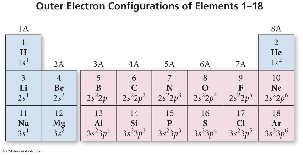 Development of the periodic table pdf electron configuration the periodic table recall that mendeleev arranged the periodic table so that the urtaz Gallery