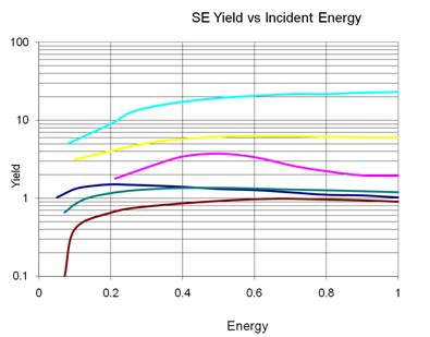 ALD Functional Films: Substrate Independent MCP SE yields >5 possible vs MCP < 3 Conductivity range > 7 orders of