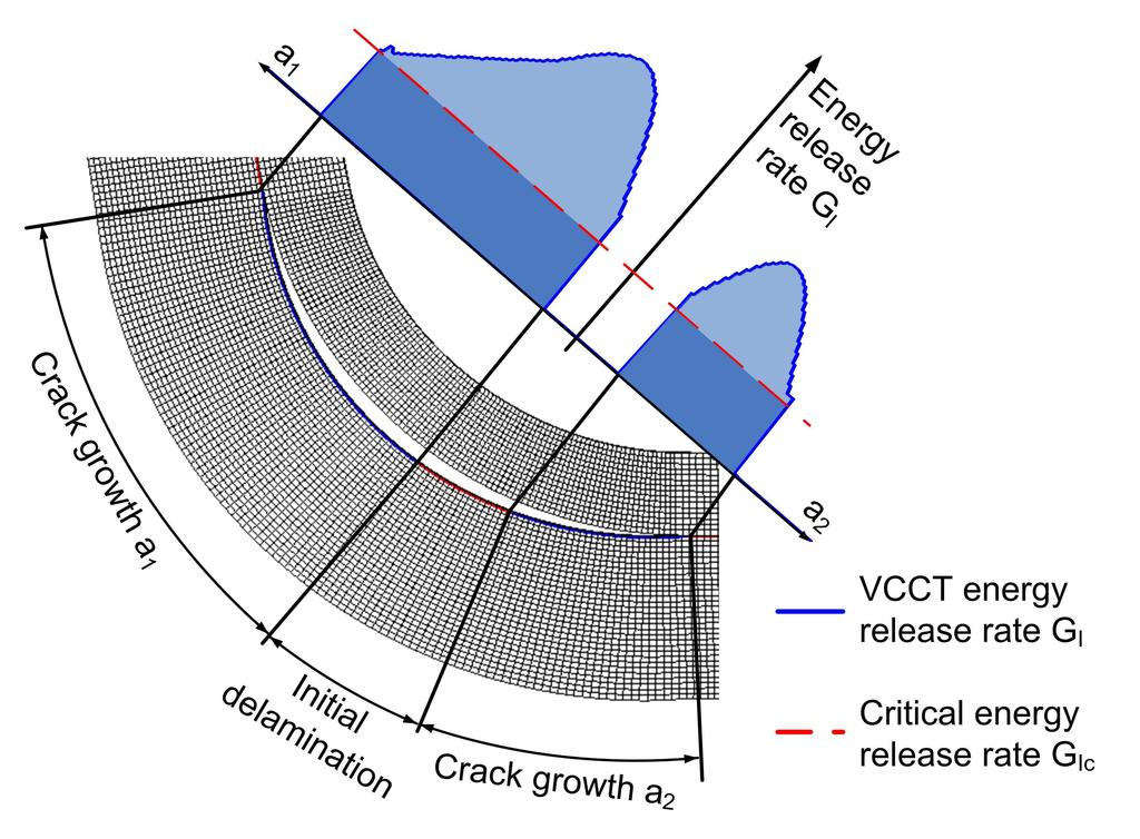 Wimmer et al./ Numerical simulation of delamination onset and growth. 8 is lowest for the medium starting delamination (0.316 mm). The load displacement curves posses a lower envelope, see Fig. 5.