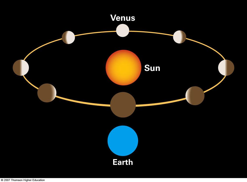 The Phases of Venus Venus according to Copernicus: all phases Venus