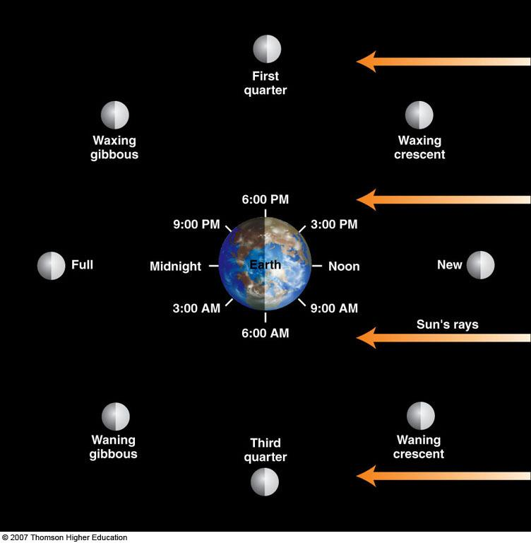 Phases of the Moon The position of the Moon in the sky is closely related to the phases!