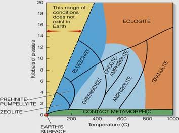 Metamorphic Zones and Facies Metamorphic facies rock groups with distinctive mineral assemblage formed under similar temperature & pressure Metamorphic