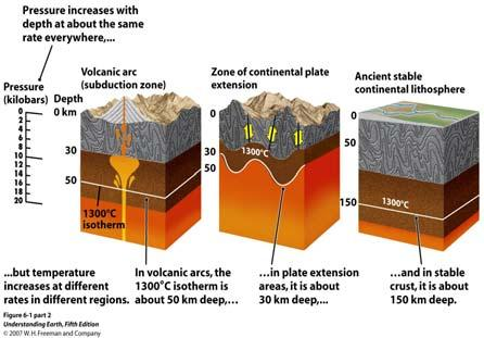 plate tectonic location The Agents of Metamorphism The Three Types of