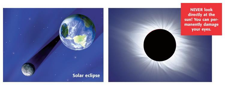 On the left is a diagram of the positions of Earth and the moon during a solar eclipse.